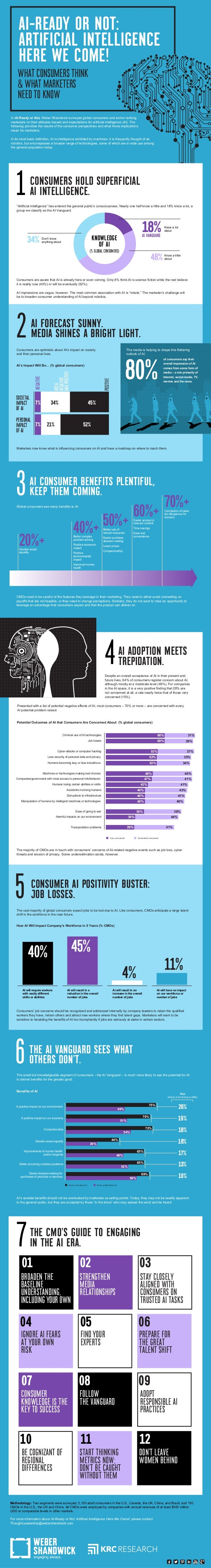 In AI-Ready or Not, Weber Shandwick surveyed global consumers and senior ranking marketers on their attitudes toward and e...
