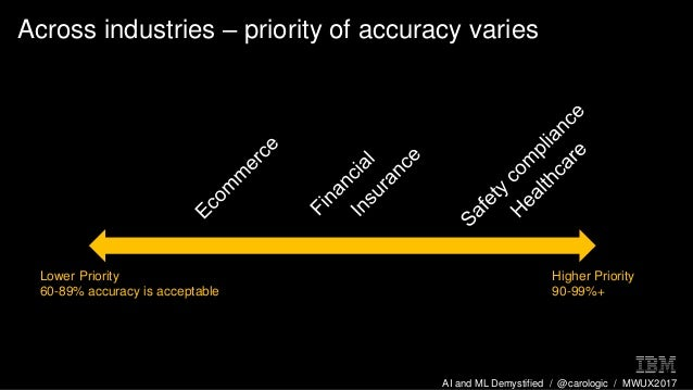 AI and ML Demystified / @carologic / MWUX2017 Across industries – priority of accuracy varies Higher Priority 90-99%+ Lowe...