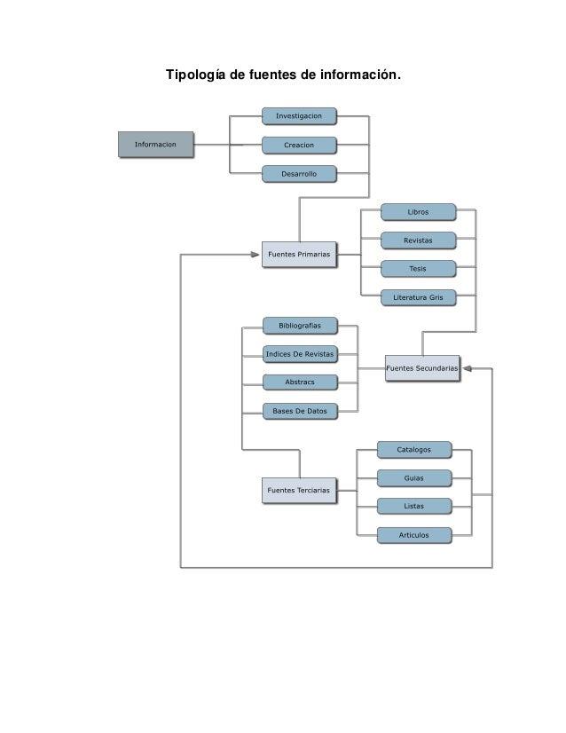 Tipología de fuentes de información.
