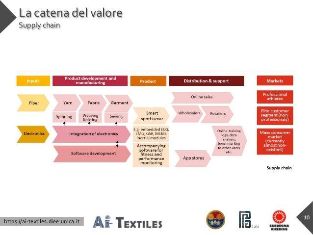 https://ai-textiles.diee.unica.it La catena del valore Supply chain 10