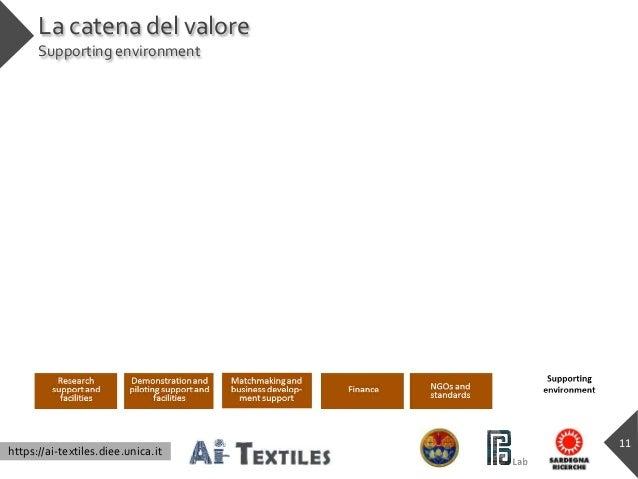 https://ai-textiles.diee.unica.it La catena del valore Supporting environment 11
