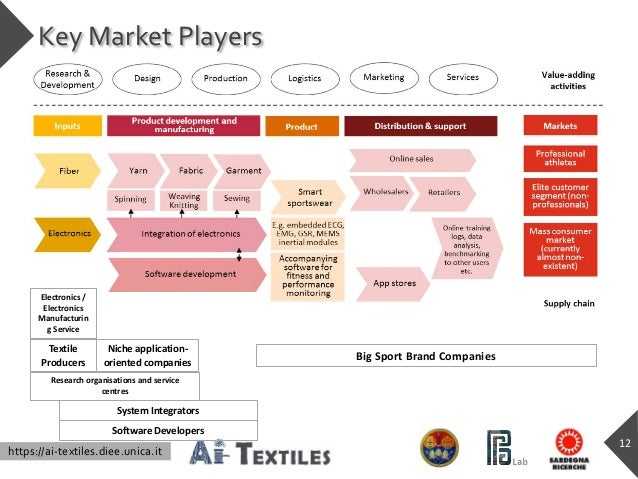 https://ai-textiles.diee.unica.it Key Market Players 12 Research organisations and service centres Niche application- orie...
