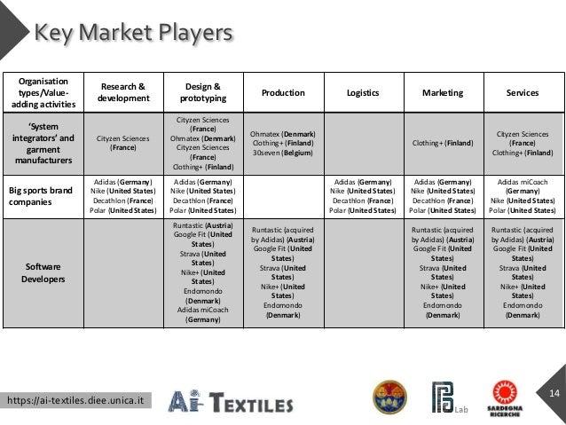https://ai-textiles.diee.unica.it Key Market Players Organisation types/Value- adding activities Research & development De...
