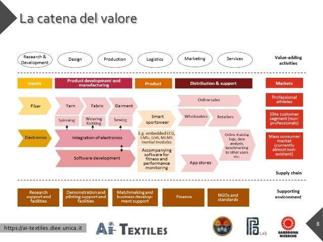 https://ai-textiles.diee.unica.it La catena del valore 8