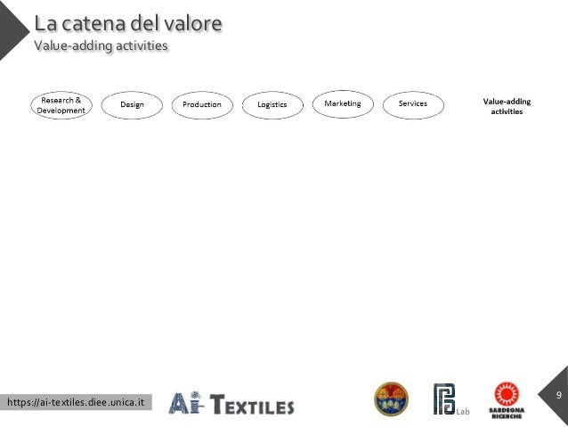 https://ai-textiles.diee.unica.it La catena del valore Value-adding activities 9