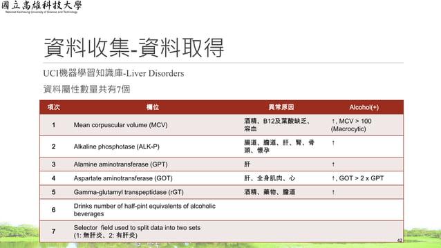 資料收集-資料取得 UCI機器學習知識庫-Liver Disorders 資料屬性數量共有7個 項次 欄位 異常原因 Alcohol(+) 1 Mean corpuscular volume (MCV) 酒精、B12及葉酸缺乏、 溶血 ↑, M...