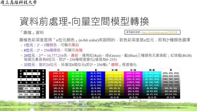 資料前處理-向量空間模型轉換 「圖檔」資料 圖檔色彩深度是用「n位元顏色」(n-bit color)來說明的,若色彩深度是n位元,即有2n種顏色選擇 ◦ 1位元:21 = 2種顏色,可顯示黑白 ◦ 8位元:28 = 256種顏色,可顯示灰階 ◦...
