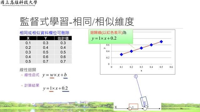 監督式學習-相同/相似維度 相同或相似資料欄位可刪除 線性迴歸 ◦ 線性函式 ◦ 計算結果 X Y 估計值 0.1 0.3 0.3 0.2 0.4 0.4 0.3 0.5 0.5 0.4 0.6 0.6 0.5 0.7 0.7 0 0.2 0....