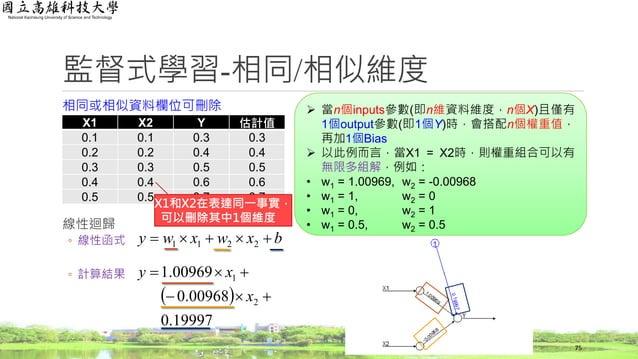   19997.0 00968.0 00969.1 2 1   x xy 監督式學習-相同/相似維度 相同或相似資料欄位可刪除 線性迴歸 ◦ 線性函式 ◦ 計算結果 X1 X2 Y 估計值 0.1 0.1 0.3 0.3 0.2...