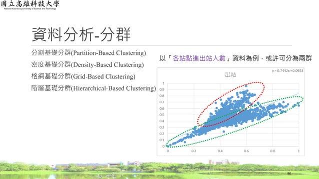 資料分析-分群 分割基礎分群(Partition-Based Clustering) 密度基礎分群(Density-Based Clustering) 格網基礎分群(Grid-Based Clustering) 階層基礎分群(Hierarchi...