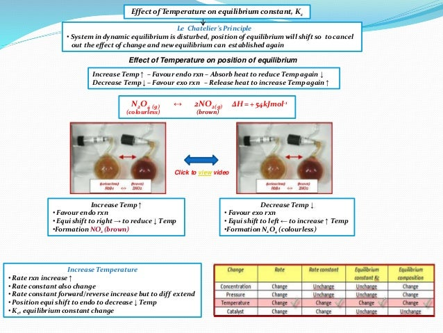 effect of temp on endo and The effect of change in temperature citycollegiatecom according to le- chatelier's principle a change in temperature is a stress on an equilibrium system if at equilibrium the temperature of system is changed the system will no longer at remain at equilibrium to restore equilibrium, the reaction will in either forward or.