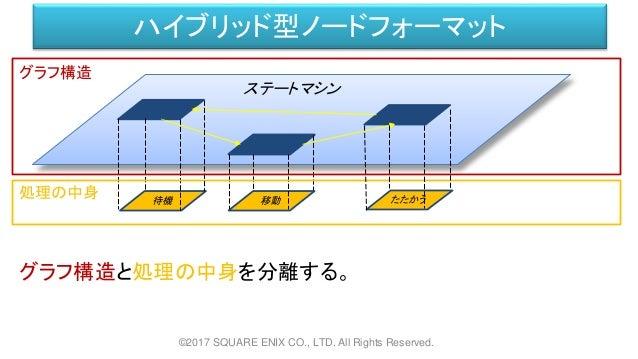 ハイブリッド型ノードフォーマット ©2017 SQUARE ENIX CO., LTD. All Rights Reserved. ステートマシン 待機 移動 たたかう グラフ構造と処理の中身を分離する。 処理の中身 グラフ構造