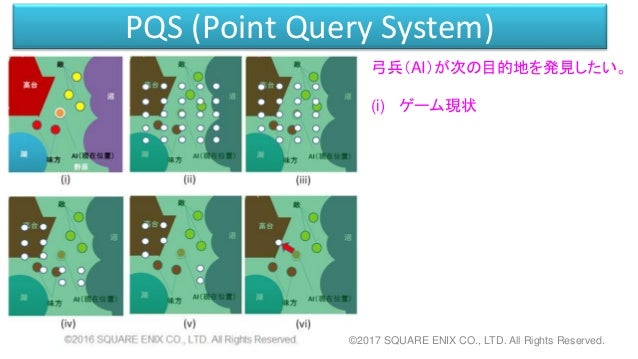 PQS (Point Query System) 弓兵(AI)が次の目的地を発見したい。 (i) ゲーム現状 ©2017 SQUARE ENIX CO., LTD. All Rights Reserved.