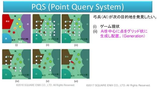 PQS (Point Query System) 弓兵(AI)が次の目的地を発見したい。 (i) ゲーム現状 (ii) AIを中心に点をグリッド状に 生成し配置。(Generation) ©2017 SQUARE ENIX CO., LTD. ...