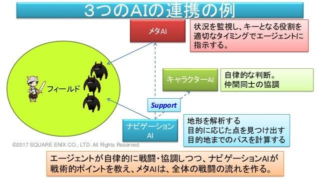 フィールド 3つのAIの連携の例 ナビゲーション AI メタAI キャラクターAI 状況を監視し、キーとなる役割を 適切なタイミングでエージェントに 指示する。 自律的な判断。 仲間同士の協調 地形を解析する 目的に応じた点を見つけ出す 目的地...