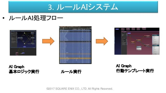 3. ルールAIシステム ©2017 SQUARE ENIX CO., LTD. All Rights Reserved. • ルールAI処理フロー AI Graph 基本ロジック実行 ルール実行 AI Graph 行動テンプレート実行