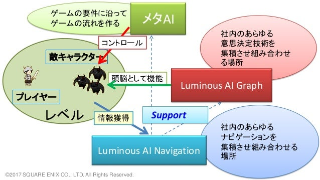 ゲームの要件に沿って ゲームの流れを作る 社内のあらゆる ナビゲーションを 集積させ組み合わせる 場所 社内のあらゆる 意思決定技術を 集積させ組み合わせ る場所 レベル Luminous AI Navigation メタAI Luminous...