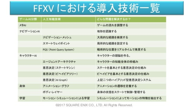 FFXV における導入技術一覧 ©2017 SQUARE ENIX CO., LTD. All Rights Reserved.