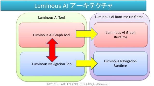 Luminous AI Tool Luminous AI Runtime (In Game) Luminous AI アーキテクチャ ©2017 SQUARE ENIX CO., LTD. All Rights Reserved. Lumino...