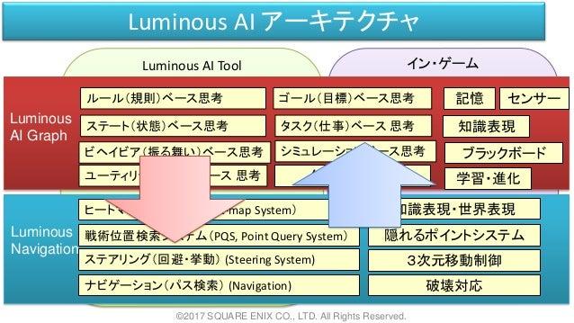 Luminous AI Tool イン・ゲーム Luminous AI アーキテクチャ ©2017 SQUARE ENIX CO., LTD. All Rights Reserved. Luminous AI Graph Luminous Na...