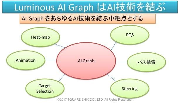 Luminous AI Graph はAI技術を結ぶ AI Graph をあらゆるAI技術を結ぶ中継点とする ©2017 SQUARE ENIX CO., LTD. All Rights Reserved. AI Graph PQS パス検索 ...