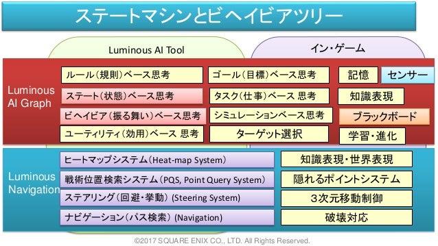 Luminous AI Tool イン・ゲーム ステートマシンとビヘイビアツリー ©2017 SQUARE ENIX CO., LTD. All Rights Reserved. Luminous AI Graph Luminous Navig...