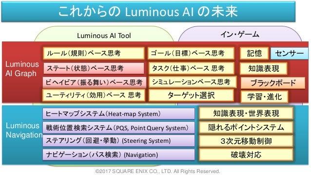 Luminous AI Tool イン・ゲーム これからの Luminous AI の未来 ©2017 SQUARE ENIX CO., LTD. All Rights Reserved. Luminous AI Graph Luminous ...
