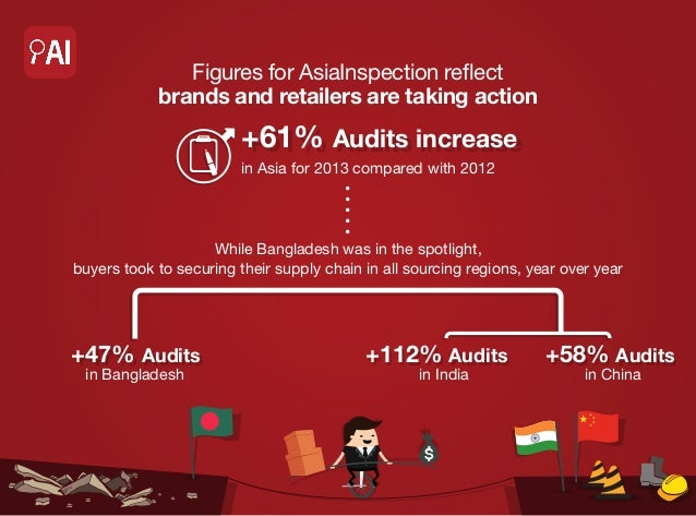Figures for AsiaInspection reflect brands and retailers are taking action  +61% Audits increase +61% Audits increase in As...