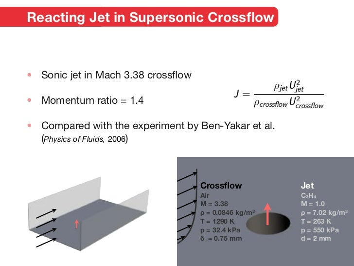 supersonic jet and crossflow interaction computational The supersonic jet interaction flow field generated by a sonic circular jet with a pressure ratio of 532 exhausting into a turbulent mach 40 cross flow over a flat.