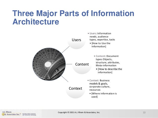 Three Major Parts of Information Architecture Users • Users: Information needs, audience types, expertise, tasks • [How to...
