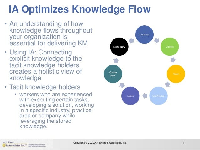 IA Optimizes Knowledge Flow • An understanding of how knowledge flows throughout your organization is essential for delive...