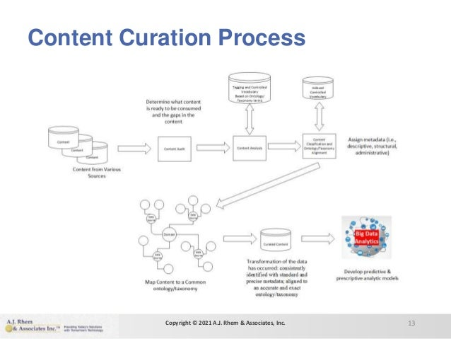 Content Curation Process 13 Copyright © 2021 A.J. Rhem & Associates, Inc.