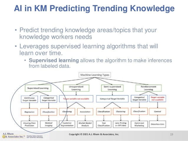 AI in KM Predicting Trending Knowledge • Predict trending knowledge areas/topics that your knowledge workers needs • Lever...