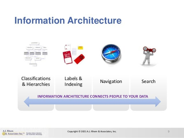 Information Architecture Classifications & Hierarchies Labels & Indexing Navigation Search 9 INFORMATION ARCHITECTURE CONN...