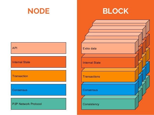 Most important ready-to-go DLTs cores Bitcoin Core Graphene Scorex Tendermint Ripple / Stellar Language C/C++ C++ Scala Go...