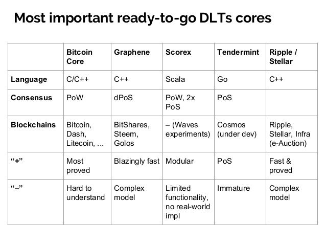 Languages for working with DLTs cores ● C/C++ —Bitcoin, Graphene, Ripple: performance ● Go — Ethereum, Tehndermint ● Pyth...