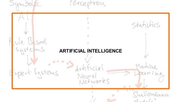 Architecting AI Applications Slide 2