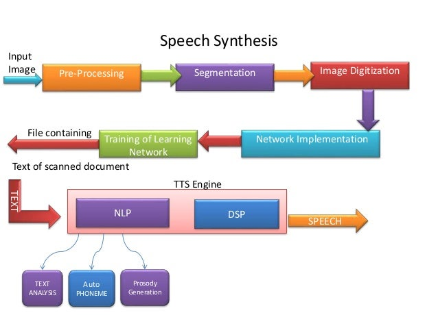 speech sysnthesis Speechlinks - speech synthesis speech technology hyperlinks page a list of hyperlinks from the compspeech faq related to speech synthesis links are provided to www references, ftp sites, and newsgroupscross-references to the compspeech www pages are also provided.