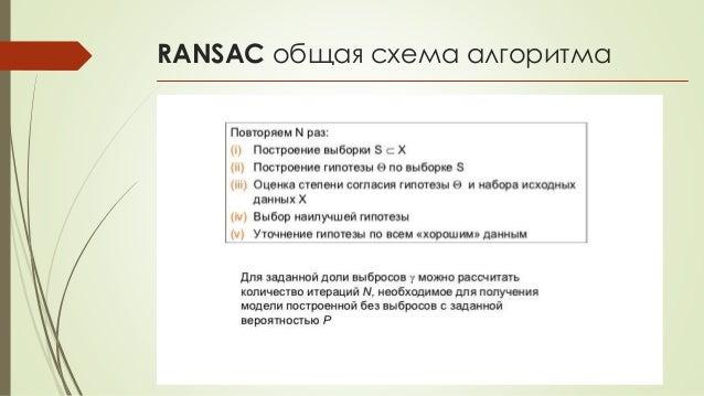 RANSAC общая схема алгоритма