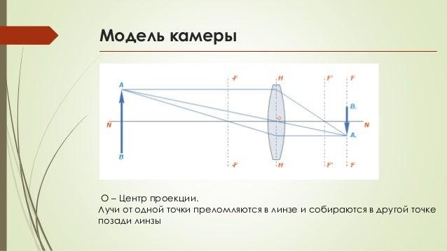 Модель камеры O – Центр проекции. Лучи от одной точки преломляются в линзе и собираются в другой точке позади линзы