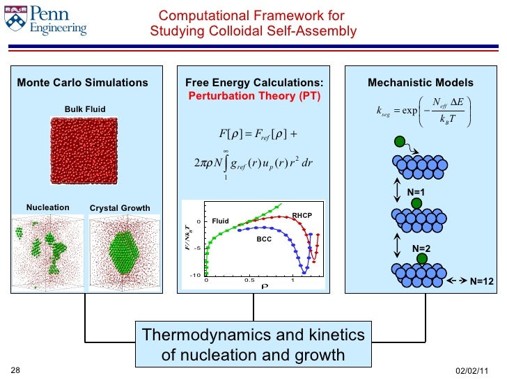 thermodynamics of colloid The change of the structure of concentrated colloidal suspensions upon addition  of non-adsorbing polymer is studied within a two-component,.
