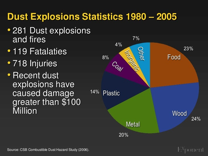 Tim Short Hazard >> Dust Explosions