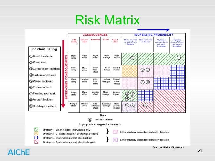Risk Matrix <ul><li>Source: IP-19, Figure 3.2 </li></ul>