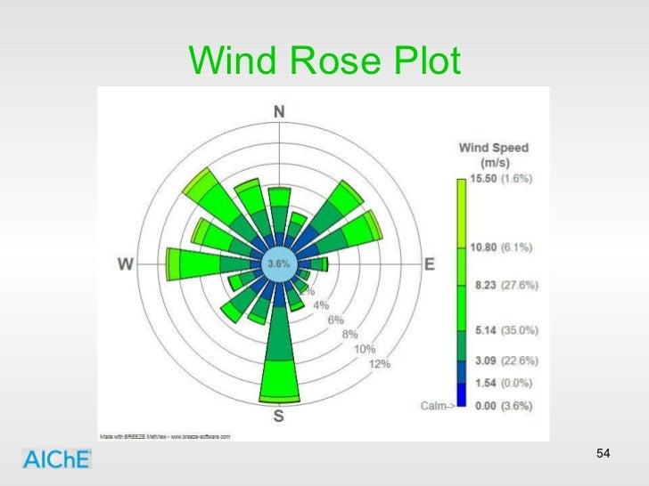 Wind Rose Plot