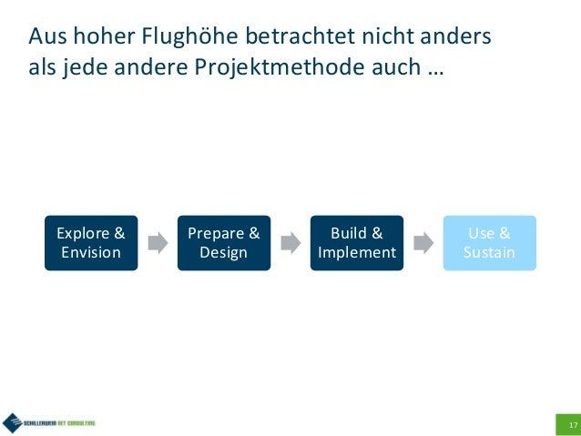 17 Aus hoher Flughöhe betrachtet nicht anders als jede andere Projektmethode auch … Explore & Envision Prepare & Design Bu...