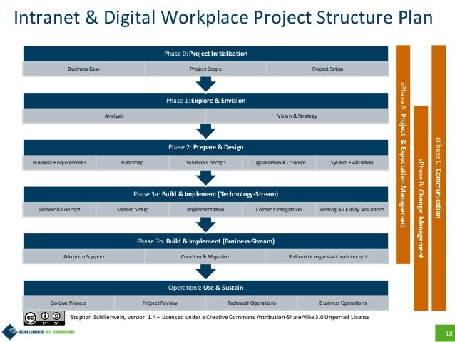 18 Intranet & Digital Workplace Project Structure Plan Operations: Use & Sustain Go-Live Process Project Review Technical ...
