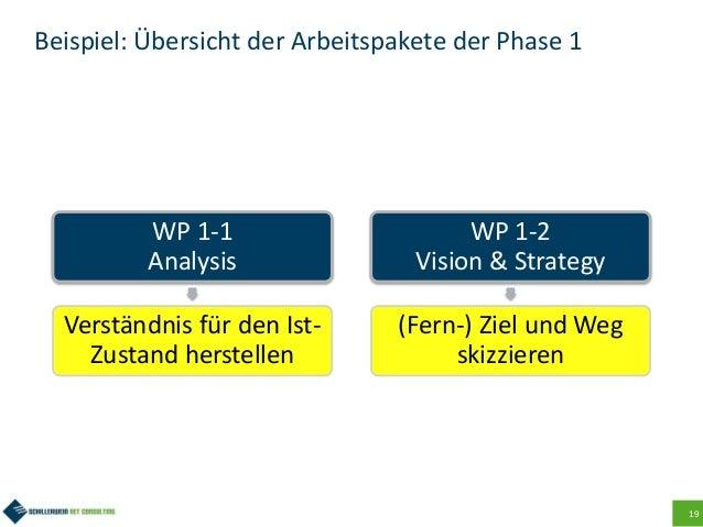 19 Beispiel: Übersicht der Arbeitspakete der Phase 1 WP 1-1 Analysis Verständnis für den Ist- Zustand herstellen WP 1-2 Vi...