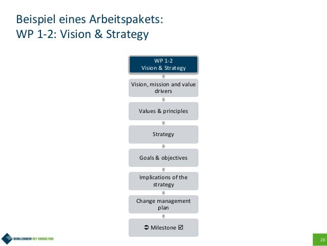 20 Beispiel eines Arbeitspakets: WP 1-2: Vision & Strategy WP 1-2 Vision & Strategy Vision, mission and value drivers Valu...