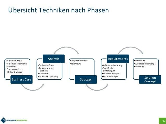 30 Übersicht Techniken nach Phasen •Business Analyse •(Potential-orientierte) Interviews •Prozess-Analyse •(Online-Umfrage...