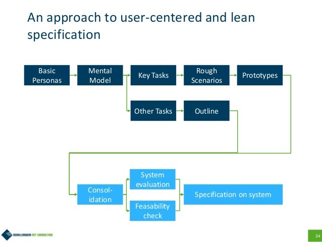 34 An approach to user-centered and lean specification Basic Personas Mental Model Key Tasks Rough Scenarios Prototypes Ot...